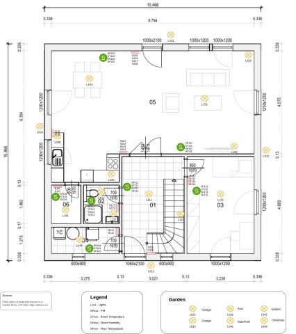 Pi-Home - Modelový příklad chytrého domu