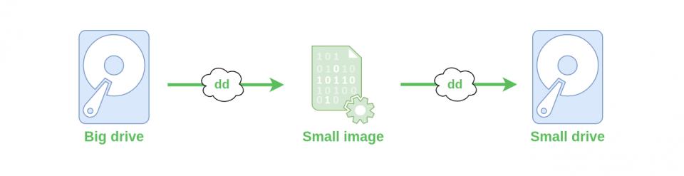 Klonování disků pomocí dd na zmenšený obraz