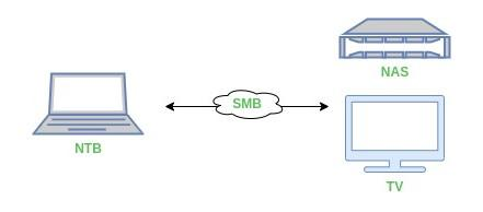 Nastavení SMB - Samba v Linuxu
