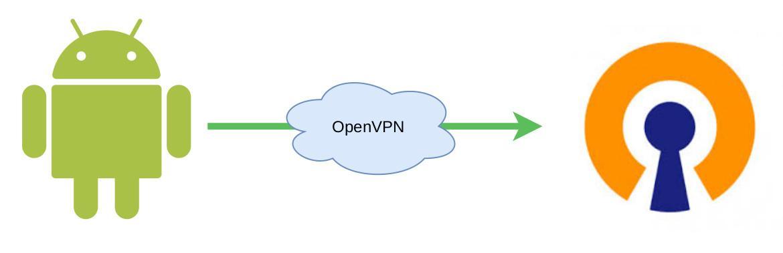 Nastavení OpenVPN na Androidu