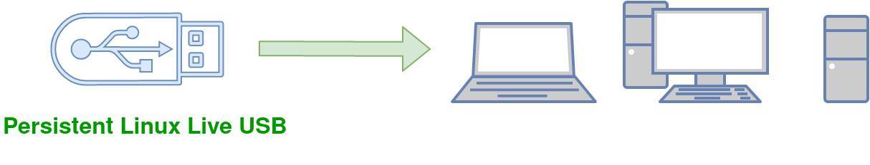 Persistent linux live USB