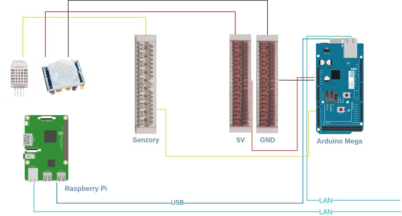 Pi-Home - chytrý dům a senzory teplot, vlhkosti, pohybu