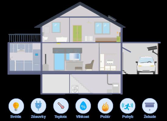 Pi-Home - Inteligentní dům svépomocí