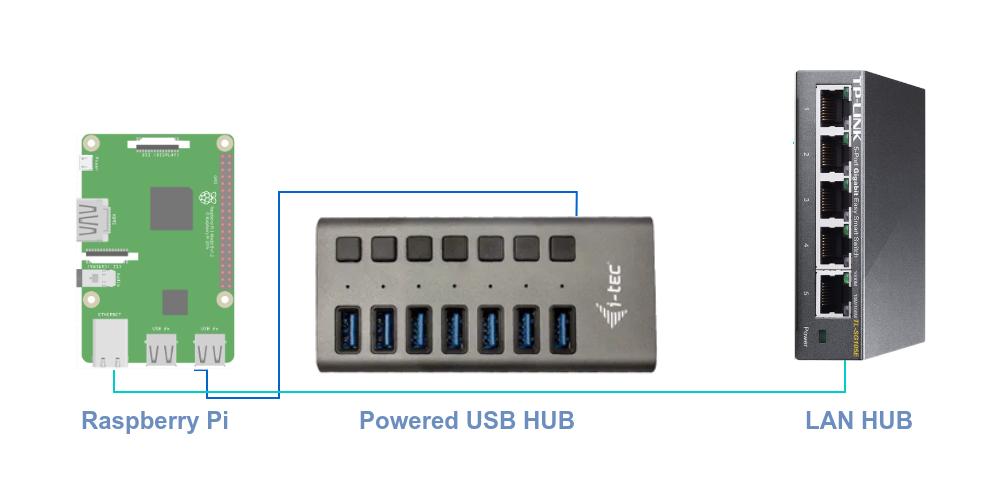 Pi-Home - schéma zapojení OpenHAB