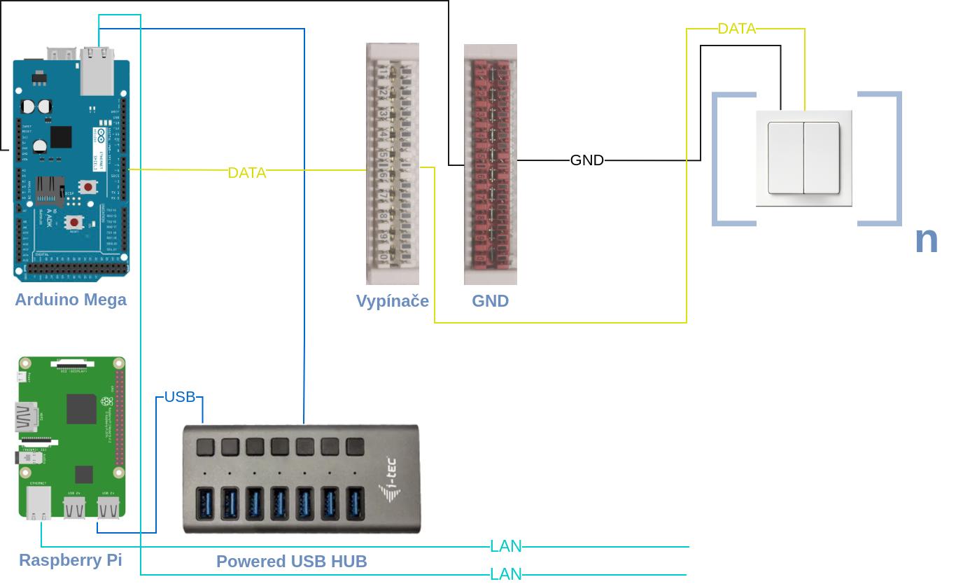 Pi-Home - zapojení vypínačů OpenHAB