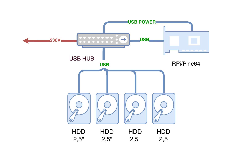Pi-NAS Schéma zapojení