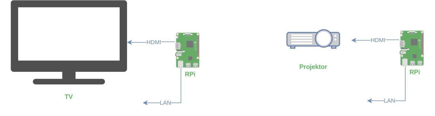 Schém zapojení - KODI na Raspberry Pi