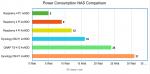 Pi-NAS - Porovnání spotřeby